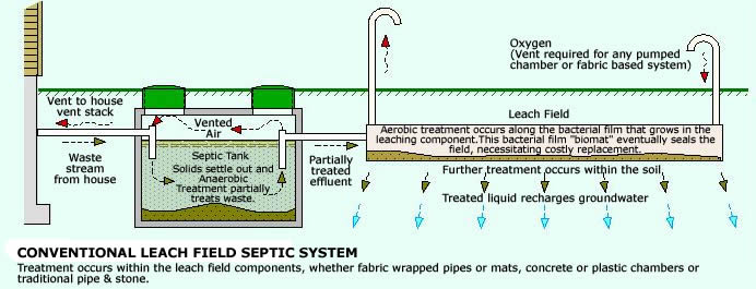 Septic Installation Services Amp More Hurt Enterprises